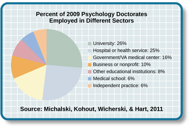 "A pie chart is labeled ""Percent of 2009 Psychology Doctorates Employed in Different Sectors."" The percentage breakdown is University: 26%, Hospital or health service: 25%, Government/VA medical center: 16%, Business or nonprofit: 10%, Other educational institutions: 8%, and Medical school: 6%, Independent practice: 6%. Beneath the pie chart, the label reads: ""Source: Michalski, Kohout, Wicherski, & Hart, 2011."""
