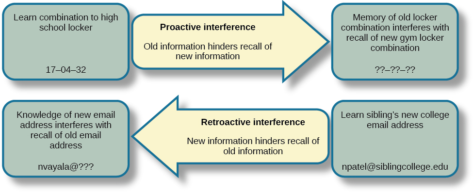 "A diagram shows two types of interference. A box with the text ""learn combination to high school locker, 17–04–32"" is followed by an arrow pointing right toward a box labeled ""memory of old locker combination interferes with recall of new gym locker combination, ??–??–??""; the arrow connecting the two boxes contains the text ""proactive interference (old information hinders recall of new information."" Beneath that is a second part of the diagram. A box with the text ""knowledge of new email address interferes with recall of old email address, nvayala@???"" is followed by an arrow pointing left toward the ""early event"" box and away from another box labeled ""learn sibling's new college email address, npatel@siblingcollege.edu""; the arrow connecting the two boxes contains the text ""retroactive interference (new information hinders recall of old information."""