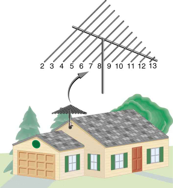 The picture of a television reception antenna mounted on the roof of a house. An enlarged image of the antenna is also shown. The antenna has a long horizontal rod having smaller cross wires of decreasing length from left to right. The cross wires are numbered from two to thirteen.