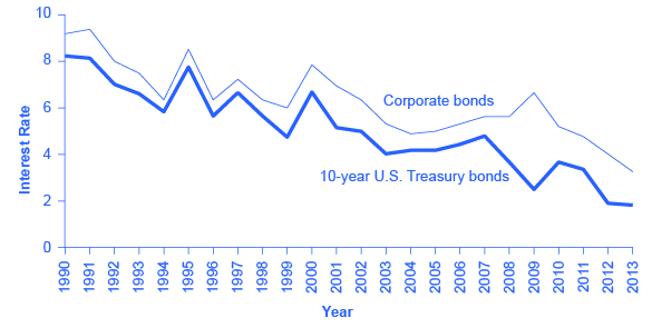 The two lines on the graph show that interest rates of corporate bonds and 10-year U.S. Treasury bonds tend to rise and fall at similar times. Corporate bonds, however, have always maintained a higher interest rate than 10-year U.S. treasury bonds.