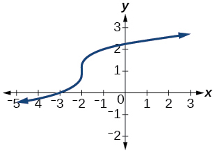 Graph of a rotated cubic function.