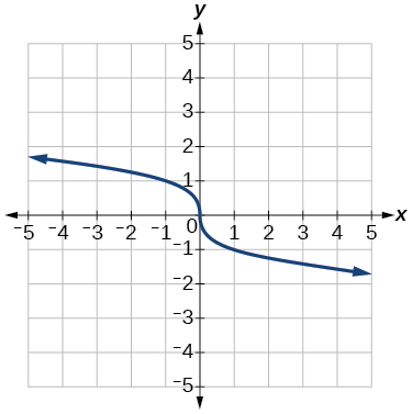 Graph of f(x)