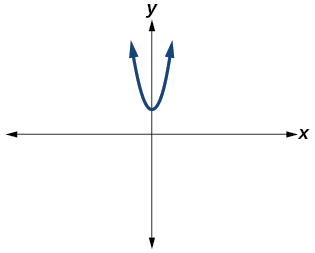 Graph of a parabola not intersecting the real axis.
