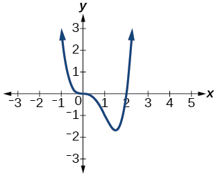 Graph of f(x)=x^3(x-2).