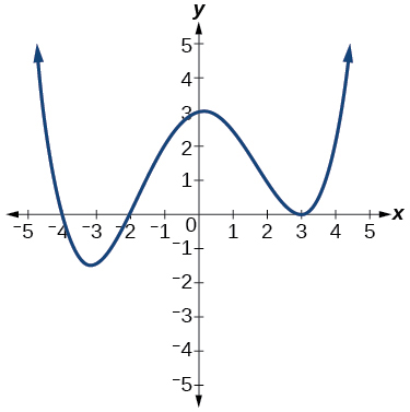Graph of a positive even-degree polynomial with zeros at x=-4, -2, and 3.
