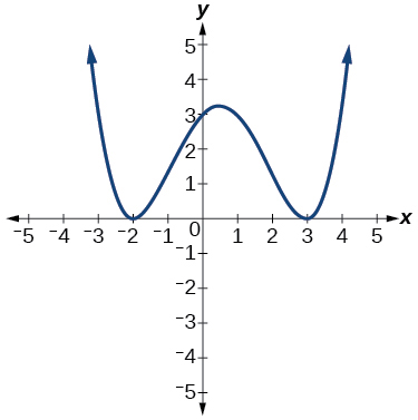 Graph of a positive even-degree polynomial with zeros at x=-2,, and 3.