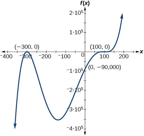 Graph of a positive odd-degree polynomial with zeros at x=--300, and 100 and y=-90000.