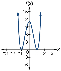 Graph of f(x)=10x^4-21x^2+11.