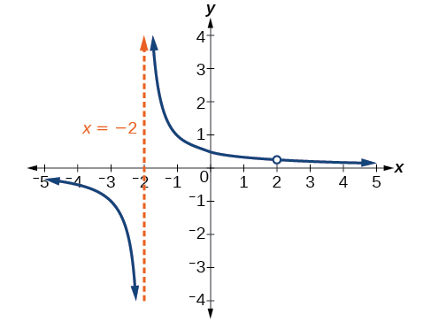 Graph of k(x)=(x-2)/(x-2)(x+2) with its vertical asymptote at x=-2 and a removable discontinuity at x=2.