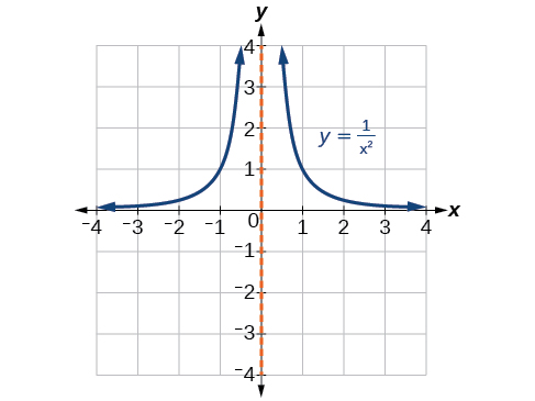 Graph of y=1/x^2 with its vertical asymptote at x=0.