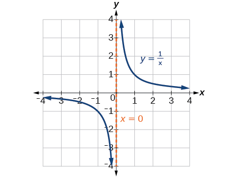 Graph of y=1/x with its vertical asymptote at x=0.