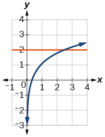 Graph of ln(3x)=y and y=2.