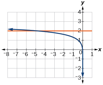 Graph of log(4)+log(-5x)=y and y=2.