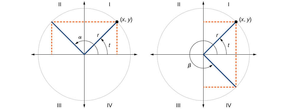Graph of two side by side circles. First graph has circle with angle t and angle alpha with radius r. Second graph has circle with angle t and angle beta inscribed with radius r.