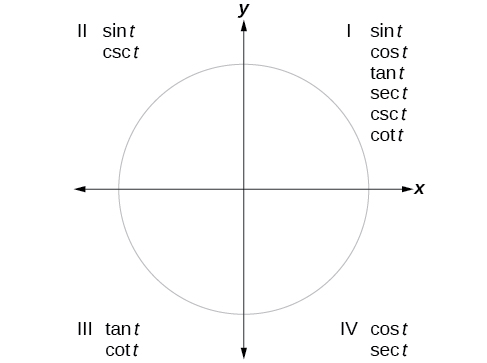 Graph of circle with each quadrant labeled. Under quadrant 1, labels fro sin t, cos t, tan t, sec t, csc t, and cot t. Under quadrant 2, labels for sin t and csc t. Under quadrant 3, labels for tan t and cot t. Under quadrant 4, labels for cos t, sec t.