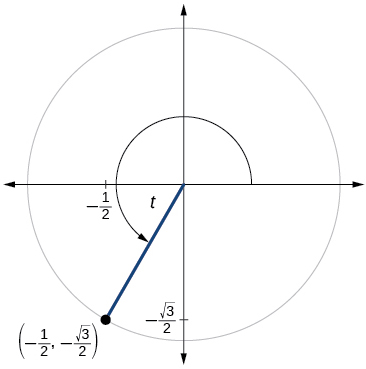 Graph of circle with angle of t inscribed. Point of (-1/2, negative square root of 3 over 2) is at intersection of terminal side of angle and edge of circle.