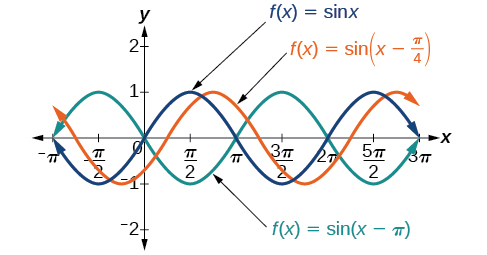 A graph with three items. The first item is a graph of sin(x). The second item is a graph of sin(x-pi/4), which is the same as sin(x) except shifted to the right by pi/4. The third item is a graph of sin(x-pi), which is the same as sin(x) except shifted to the right by pi.