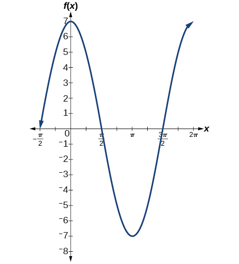 A graph of 7cos(x). Graph has amplitude of 7, period of 2pi, and range of [-7,7].