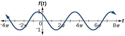 A graph of -sin((1/2)*t + 5pi/3). Graph has amplitude of 1, range of [-1,1], period of 4pi, and a phase shift of -10pi/3.