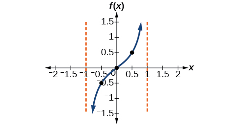 A graph of one period of a modified tangent function, with asymptotes at x=-1 and x=1.