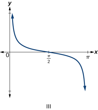 Trigonometric graph of cosecant of x.