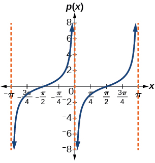 A graph of two periods of a modified tangent function. Vertical asymptotes at multiples of pi.