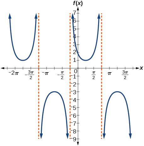 A graph of two periods of a modified cosecant function. Three vertical asymptotes, each pi apart.