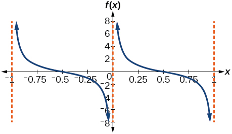 A graph of a modified cotangent function. Vertical asymptotes at x=-1 and x=0 and x=1.