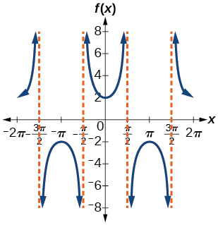 A graph of a modified secant function. Four vertical asymptotes.