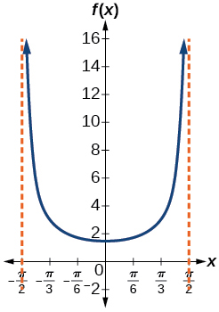 A graph of a half period of a secant function. Vertical asymptotes at x=-pi/2 and pi/2.