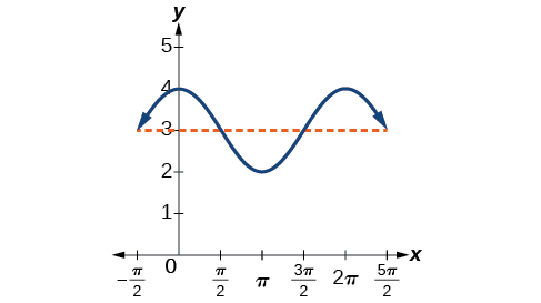 Graph of y=cos(x) + 3 from -pi/2 to 5pi/2. The amplitude and period are the same as the normal y=cos(x), but the whole graph is shifted up on the y-axis by 3.