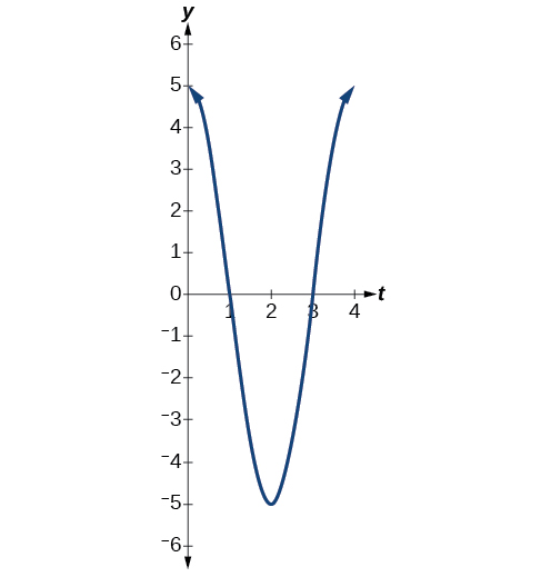 Graph of the function y=5cos(pi/2 t) from 0 to 4.