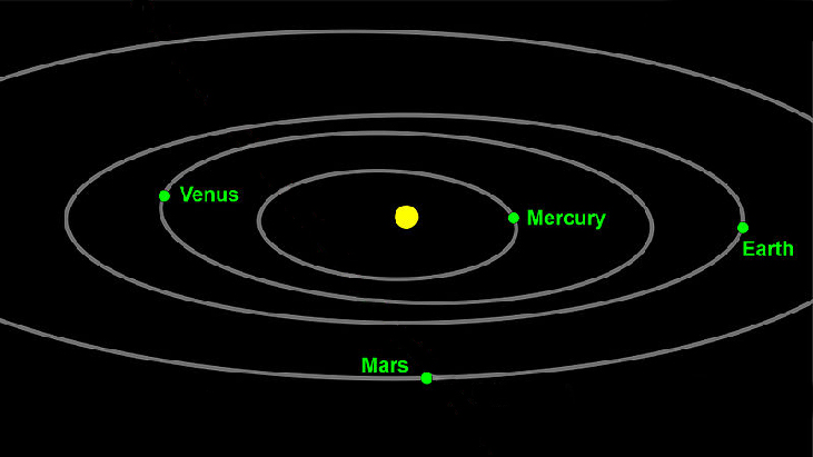 Illustration of the solar system with the sun at the center and orbits of the planets Mercury, Venus, Earth, and Mars shown.