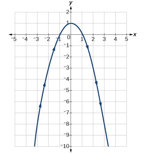 Graph of given downward facing parabola.