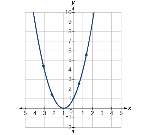 Graph of the given equations - looks like an upward opening parabola.