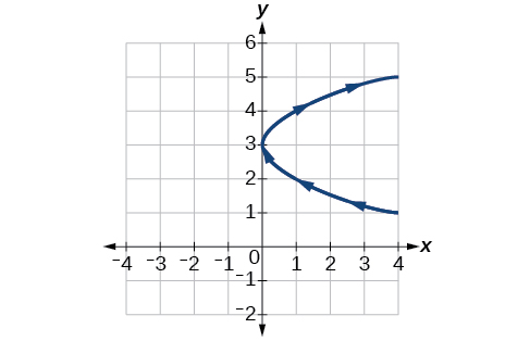 Graph of the given equations - looks like a sideways parabola, opening to the right.