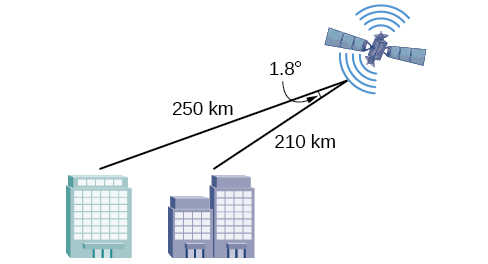 Diagram of a satellite above and to the right of two cities. The distance from the satellite to the closer city is 210 km. The distance from the satellite to the further city is 250 km. The angle formed by the closer city, the satellite, and the other city is 1.8 degrees.
