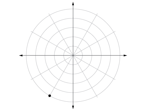 Polar coordinate grid with a point plotted on the fifth concentric circle 2/3 the way between pi and 3pi/2 (closer to 3pi/2).