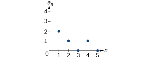 Graph of a scattered plot with points at (1, 2), (2, 1), (3, 0), (4, 1), and (5, 0). The x-axis is labeled n and the y-axis is labeled a_n.