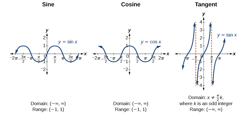 Three graphs of trigonometric functions side-by-side. From left to right, graph of the sine function, cosine function, and tangent function. Graphs of the sine and cosine functions extend from negative two pi to two pi on the x-axis and two to negative two on the y-axis. Graph of tangent extends from negative pi to pi on the x-axis and four to negative 4 on the y-axis.