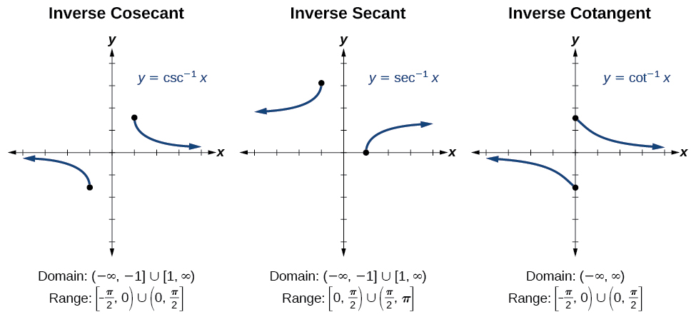 Three graphs of trigonometric functions side-by-side. From left to right, graph of the inverse cosecant function, inverse secant function, and inverse cotangent function.