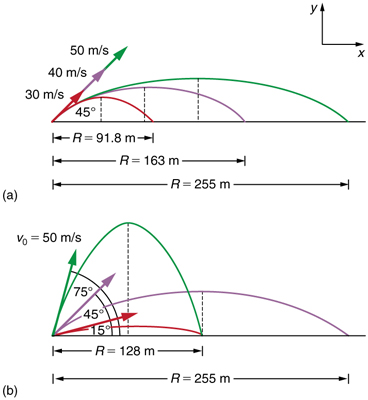 Part a of the figure shows three different trajectories of projectiles on level ground. In each case the projectiles makes an angle of forty five degrees with the horizontal axis. The first projectile of initial velocity thirty meters per second travels a horizontal distance of R equal to ninety one point eight meters. The second projectile of initial velocity forty meters per second travels a horizontal distance of R equal to one hundred sixty three meters. The third projectile of initial velocity fifty meters per second travels a horizontal distance of R equal to two hundred fifty five meters.