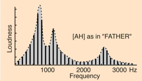 Ah frequency response