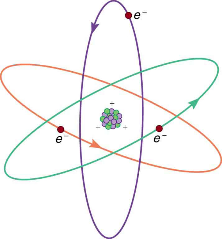 Three electrons are shown moving in different direction around the nucleus and their motion is similar to planetary motion.
