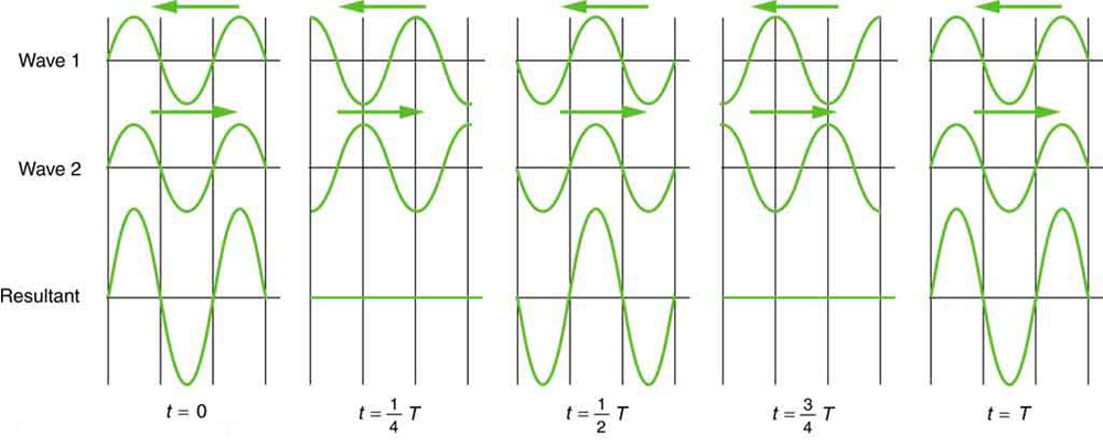 Standing wave combinations of two waves is shown. At the time t is equal to zero. The waves are in the same phase so the amplitude of the superimposed wave is double that of wave one and two. In the second figure at time t is equal to one fourth of time period T , the waves are in opposite phase so their super imposed figure is a straight line. Again at the time t is equal to half the time period the waves are in the same phase and the process is repeated at t is equal to three fourth of time period and at the end of the time period T.