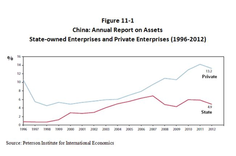 China: Annual Report on Assets
