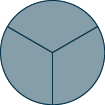 A circle is shown. It is divided into 3 equal pieces. All 3 pieces are shaded.