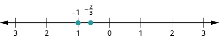 A number line is shown. The integers from negative 3 to 3 are labeled. Negative 1 is marked with a red dot. Between negative 1 and 0, negative 2 thirds is labeled and marked with a red dot.