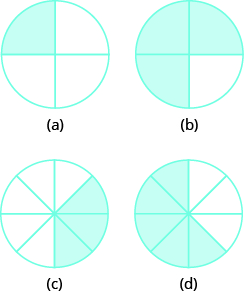 "In part ""a"", a circle is divided into 4 equal pieces. 1 piece is shaded. In part ""b"", a circle is divided into 4 equal pieces. 3 pieces are shaded. In part ""c"", a circle is divided into 8 equal pieces. 3 pieces are shaded. In part ""d"", a circle is divided into 8 equal pieces. 5 pieces are shaded."