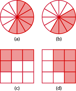 "In part ""a"", a circle is divided into 12 equal pieces. 7 pieces are shaded. In part ""b"", a circle is divided into 12 equal pieces. 5 pieces are shaded. In part ""c"", a square is divided into 9 equal pieces. 4 of the pieces are shaded. In part ""d"", a square is divided into 9 equal pieces. 5 pieces are shaded."